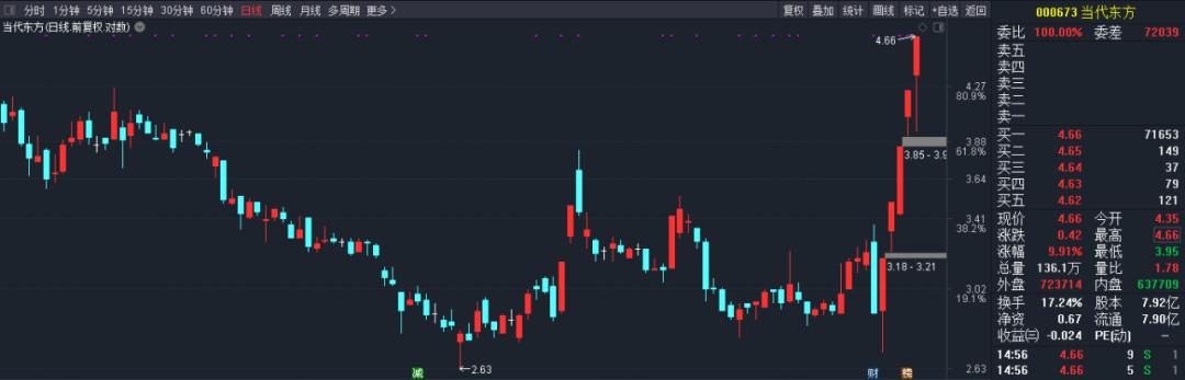 瑞诚传媒四连涨累升逾倍兼今早再破顶后现跌41%