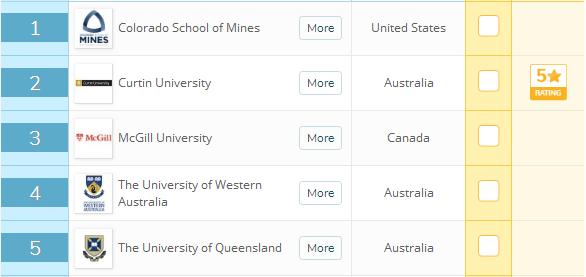 一年15万留学预算,我可以选择澳洲吗?当然...