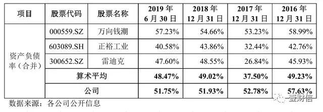冠盛集团IPO:销售费用率双倍于同行,现金流呈
