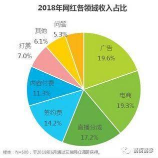 (数据来源:《2018年中国网红经济发展洞察通知》)
