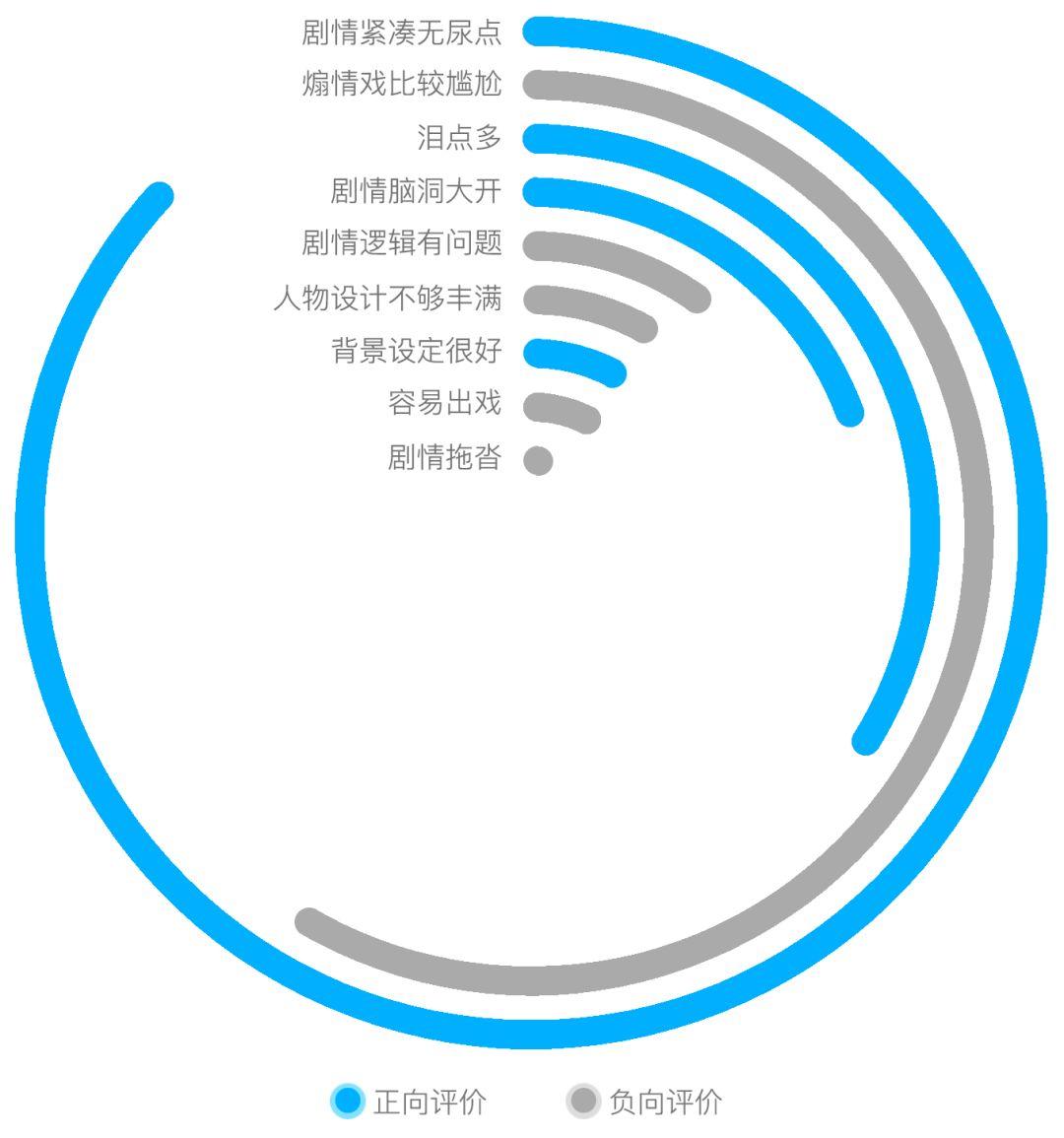 图2:《流浪地球》剧情方面评论的主要观点同义聚类。