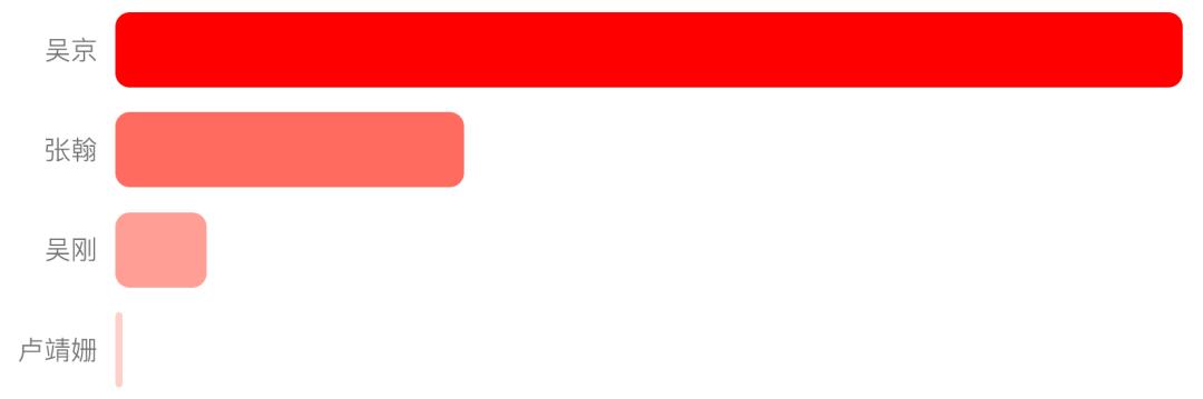 图12:《战狼2》观众评论中主要演职人员和相关人员的提及率比较。