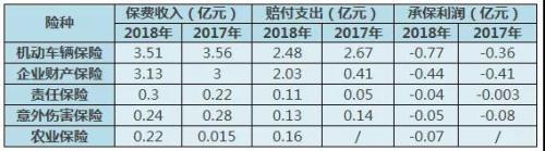 《国际金融报》记者据2017、2018年报整理制表