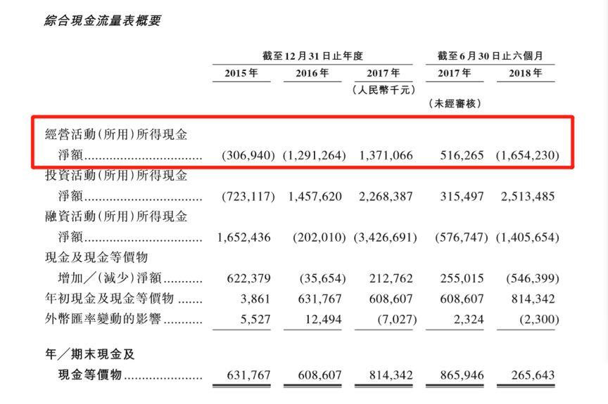 找钢网弃同股不同权再冲刺港股:存货增长 现金流承压