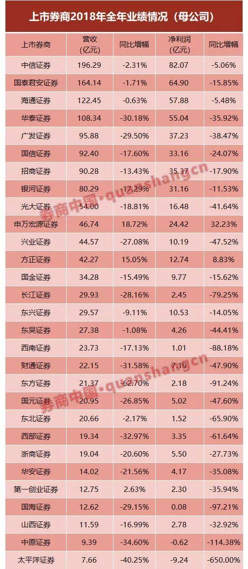 券商2018成绩单:九成券商净利下滑 仅申万方正双增长