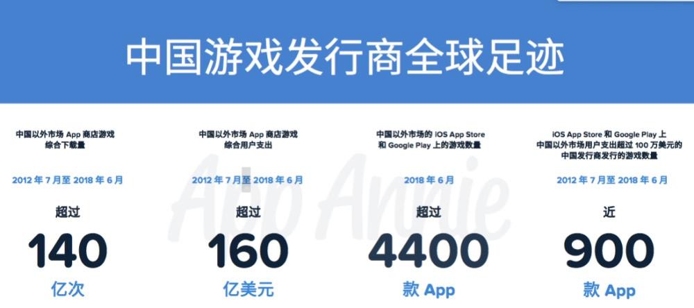 出海赚钱的中国手游公司们,都是 Google 的大客户