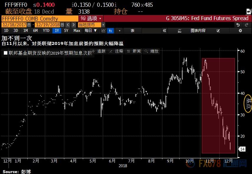 美联储利率决议会有意外吗?点阵图或令金价暴跌20美元