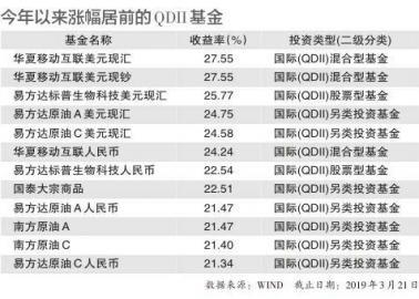 美股大跌 17只QDII基金收益逾20%