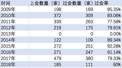 近十年IPO议定情况。数据来源:Wind