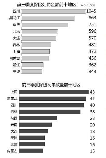 前三季度保险罚单双降 财险和中介机构被罚最多