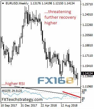 德拉基难阻欧元强势 机构:欧元/美元一周走势预测