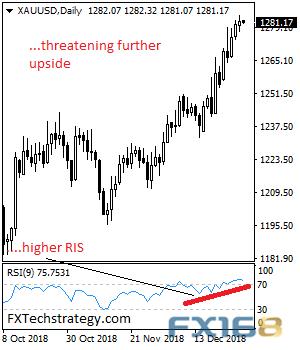 (现货金日线图 来源:FXTechstrategy、FX168财经网)