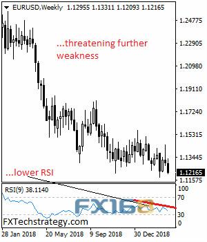 欧元脆弱且跌势完好 机构料本周进一步走软