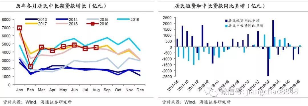 姜超点评8月金融数据:社融增速稳定 短期无需降息