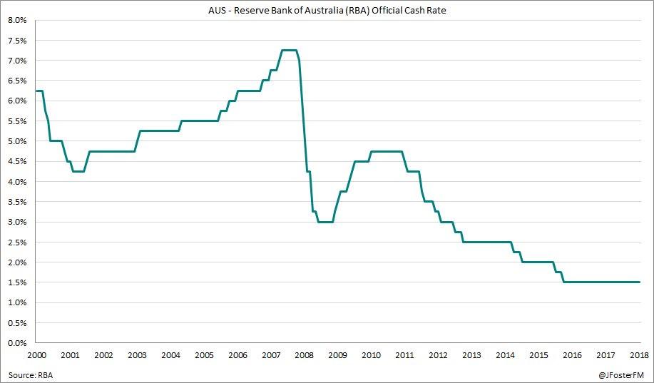 """澳洲联储如预期维持利率不变 澳元再度""""不为所动"""",et代理官网"""