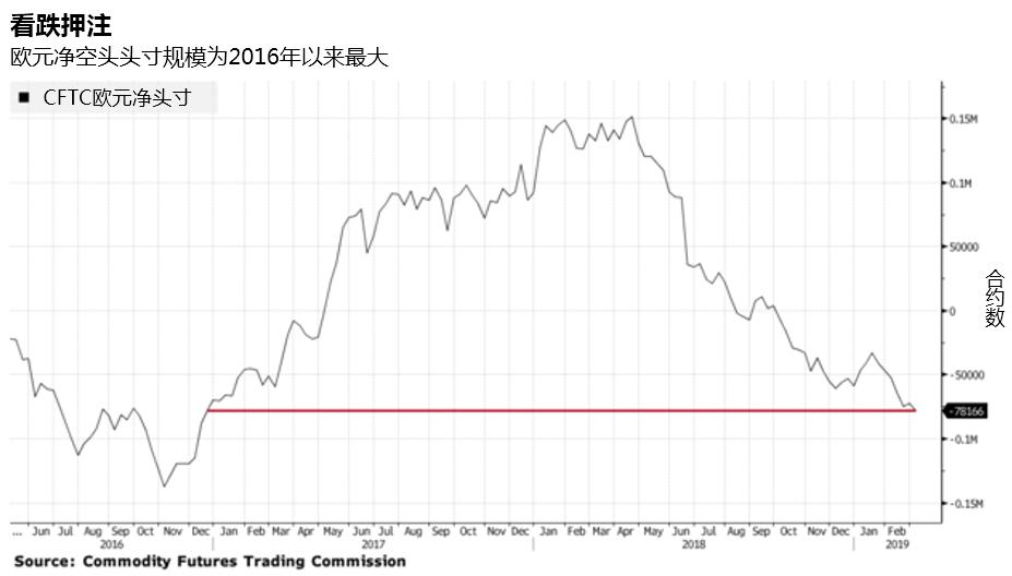 全世界都在看空欧元 跌势延续还是反弹将至?