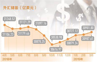 外储为何五连升?越来越多资本青睐中国股市和债市