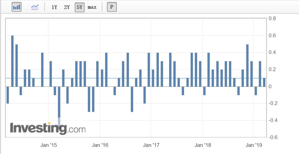 又一数据强化美联储不加息预期 黄金开启新一轮上涨