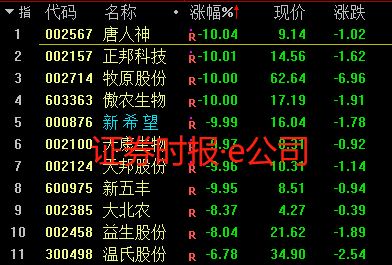 香港零售股急涨 周大福飙近9%六福扬逾8%