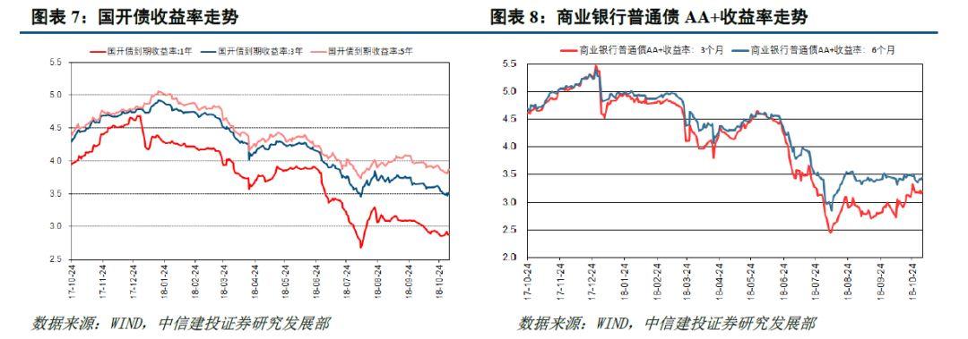 中信建投:对民企债应积极但也应警惕经济下滑
