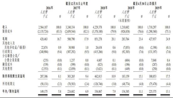 万达电影净利5亿同比降六成 子公司仅完成承诺3.7%