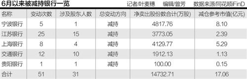 5家银行半年内累计被减持51次 股东套现17.1亿元扮靓业绩