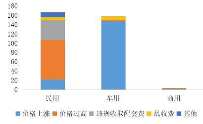 天然气价格题目分类图片来源:国家市场监督管理总局