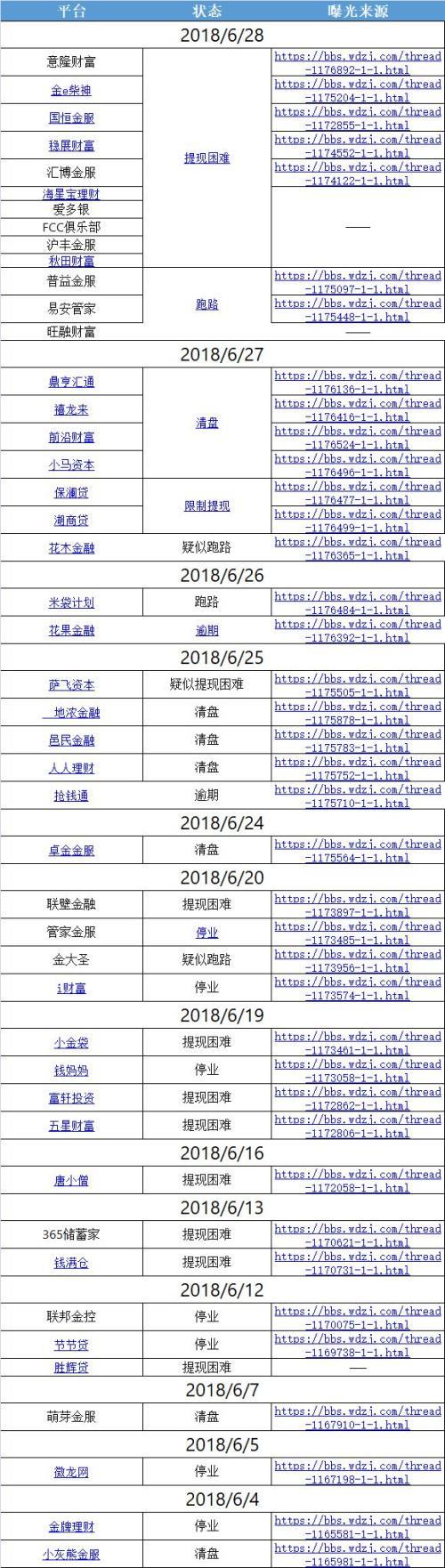 """备案延期、平台频暴雷 P2P网贷的""""惶恐六月""""的照片 - 3"""