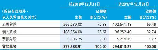 广州农商银行去年贷款减值损失50亿 已逾期贷款85亿