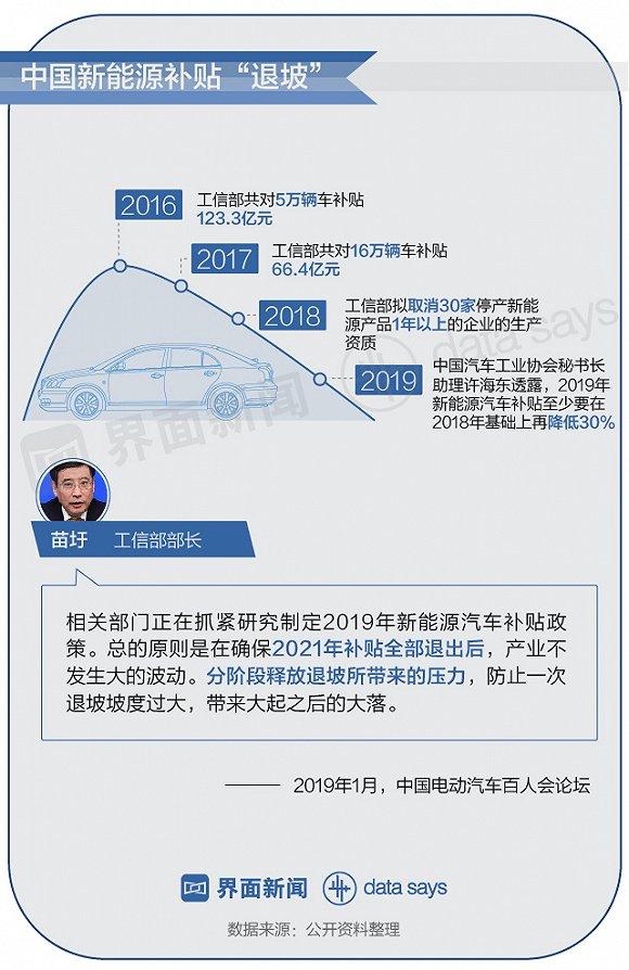 十年间113个品牌推出867款车 新能源车还要火多久?
