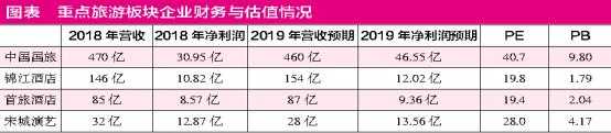 上交所:上半年沪市主板公司净利1.73万亿 同比增加9%