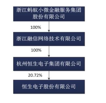 本次股权变更之前的股权关系。数据来源:公告