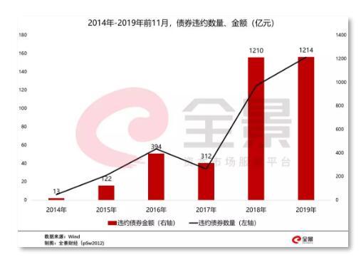 发改委:10月原油产量1619万吨同比增长0.3%