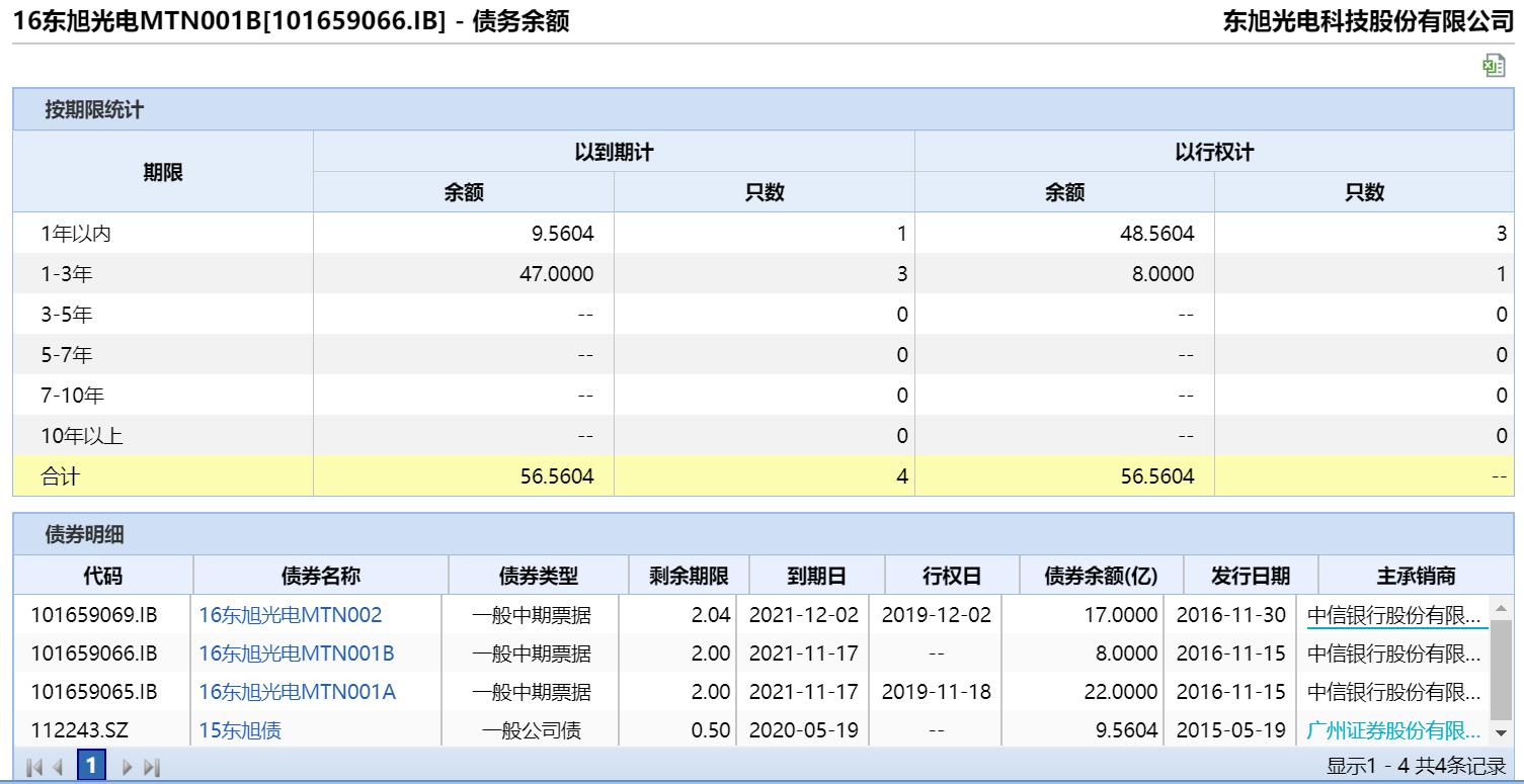 """""""16东旭光电MTN001A""""投资者回售债券金额为18.7亿元"""