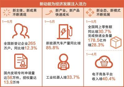 中国经济运行情况如何 媒体:迈向高质量发展起步良好