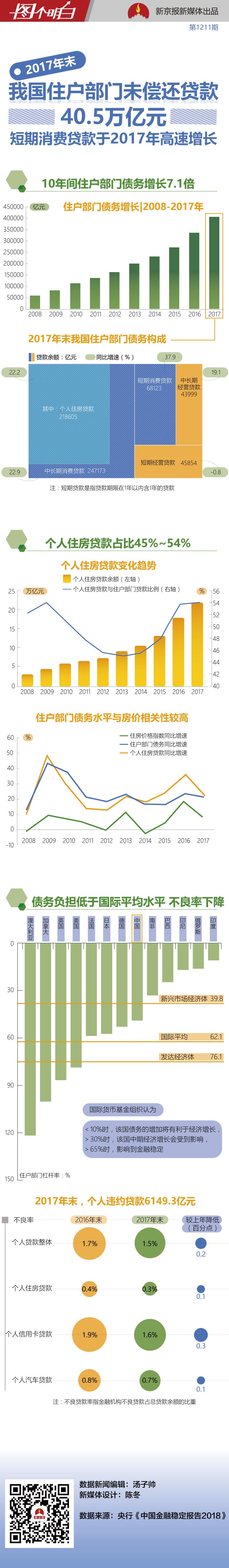 10年住户部门贷款余额增长7.1倍 房贷占了一半