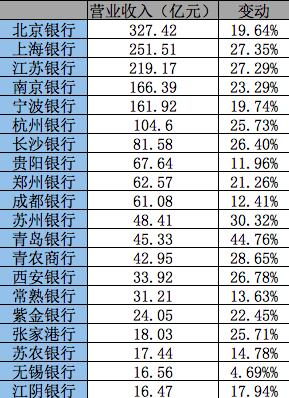 A股20家中小银行年中PK:13家银行不良率下降