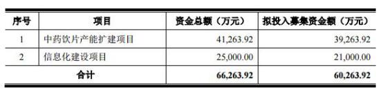 云南鸿翔一心堂药业股票可转债项目审核 两版预案募资缩水1亿