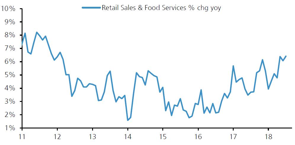 美国零售业增长创出近六年新高,来源:瑞银