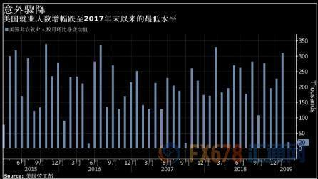 疲软非农加剧恐慌全球央行鸽声齐响 金价再度飙升