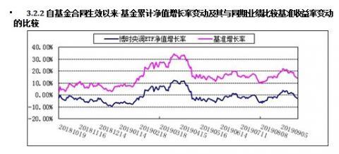 博时换购超标ETF殇:规模252亿 1年亏5%跟踪标的涨8%