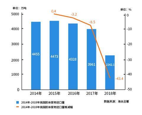 2018年我国进口固体废物数量下降明显。 制图:焦艳