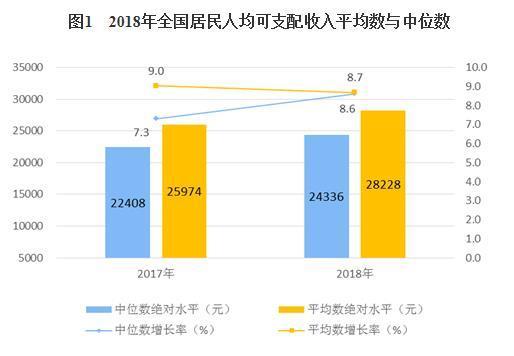 2018人均收入28228元 历年全国居民人均收入一览