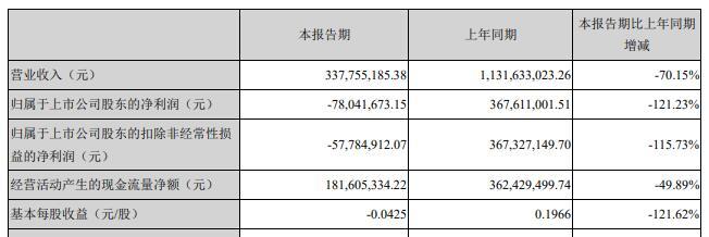 正荣金融:预料港股维持于26800至27500点水平上落