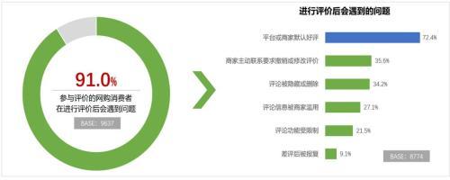 """超七成参与评价的受访者遭遇""""默认好评""""。来源:中国消费者协会"""