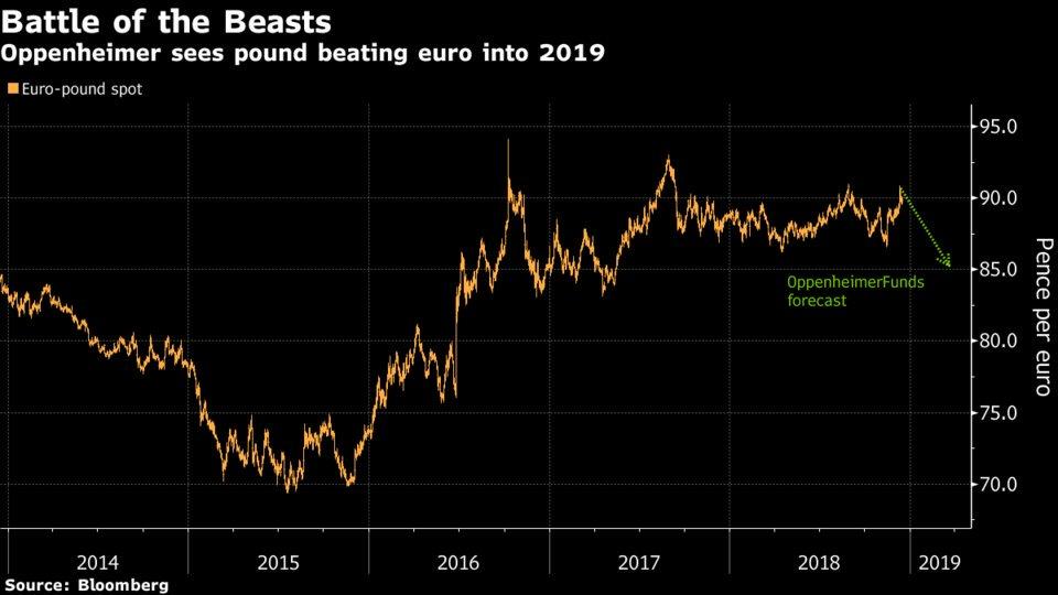 """即便明年再度上演""""弱鸡互啄"""" 英镑也有望跑赢欧元?+黄金分割的应用"""