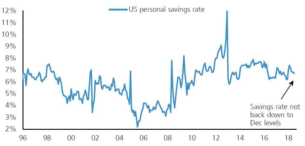 美国消费者储蓄率,来源:瑞银