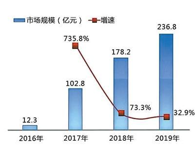 2016年至2019年共享单车市场规模及预测图片来源于网络