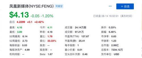 凤凰新媒体第二季度总营收3.6亿元 同比下滑7.8%