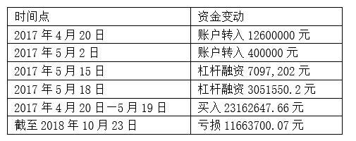 大洋彼岸茶馆泄露信息 永兴特钢内幕交易亏损逾千万